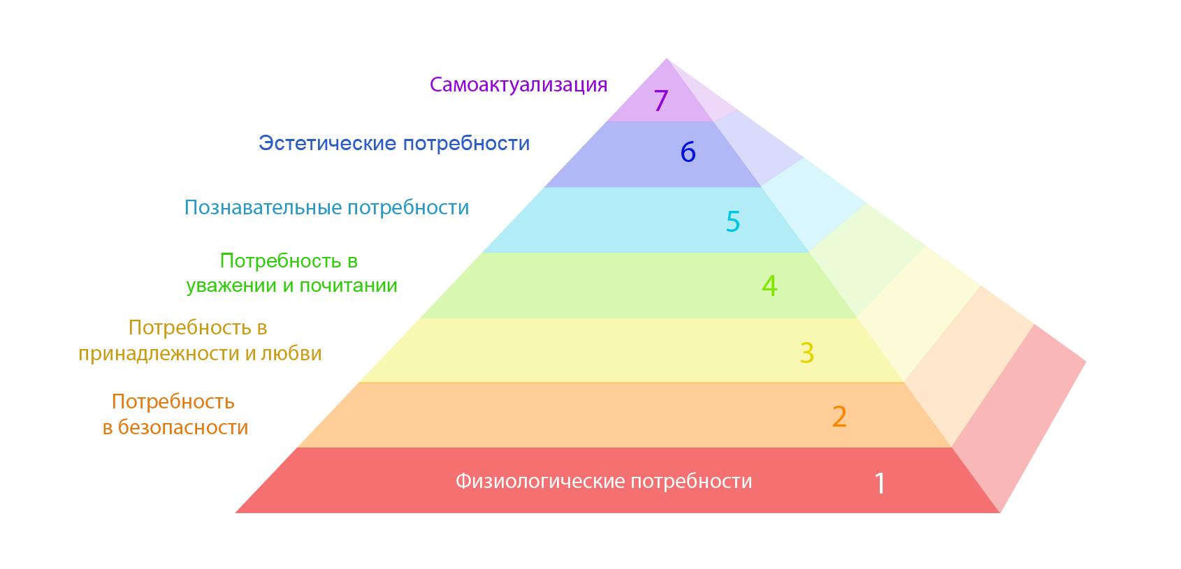 Пирамида Маслоу: семь потребностей