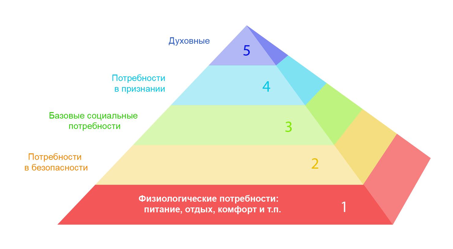 Пирамида Маслоу: пять основных потребностей