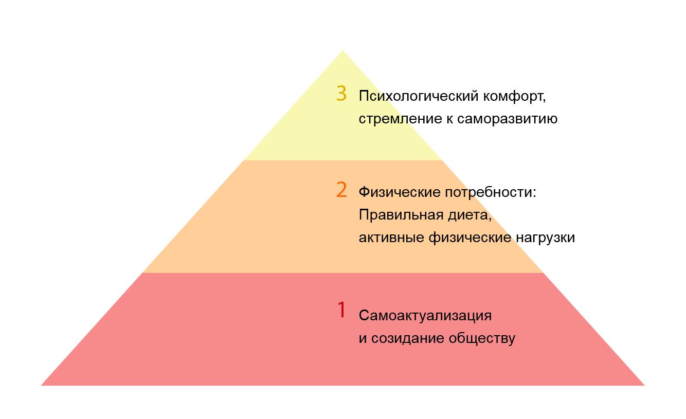 Пирамида приоритетов самореализации