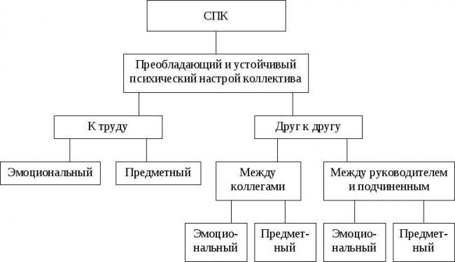 1-struktura-socialno-psihologicheskogo-klimata.jpg