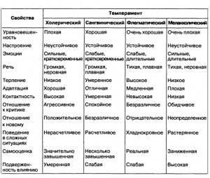 svoistava-temperametrov-300x254.jpg
