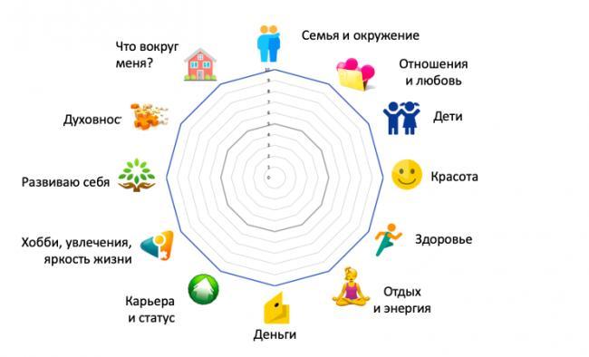 колесо-жизненного-баланса-12-сфер-шаблон.png